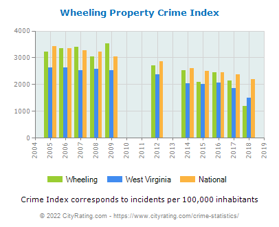 Wheeling Property Crime vs. State and National Per Capita