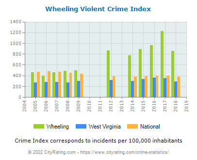 Wheeling Violent Crime vs. State and National Per Capita