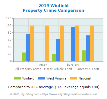 Winfield Property Crime vs. State and National Comparison