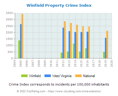 Winfield Property Crime vs. State and National Per Capita
