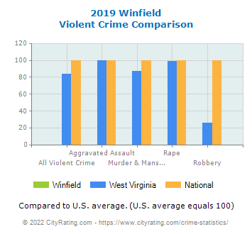 Winfield Violent Crime vs. State and National Comparison