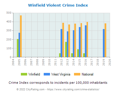 Winfield Violent Crime vs. State and National Per Capita