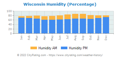 Wisconsin Relative Humidity
