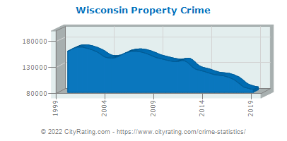 Wisconsin Property Crime