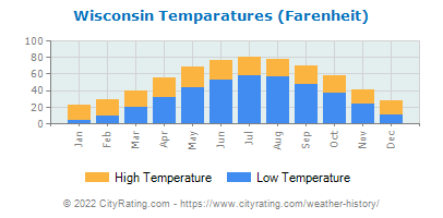 Wisconsin Average Temperatures