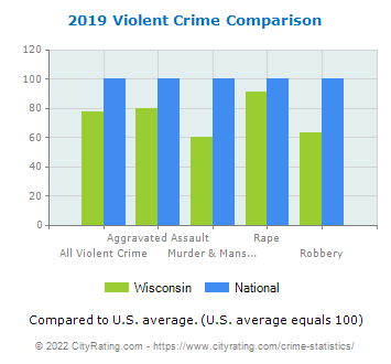 Wisconsin Violent Crime vs. National Comparison