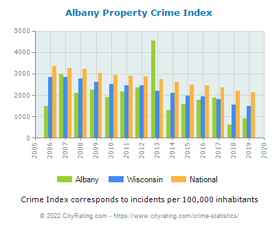 Albany Property Crime vs. State and National Per Capita