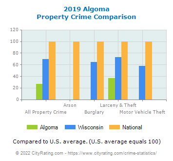 Algoma Property Crime vs. State and National Comparison