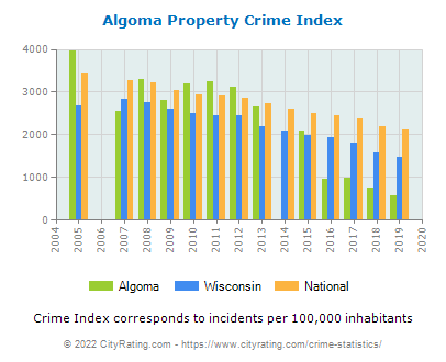 Algoma Property Crime vs. State and National Per Capita