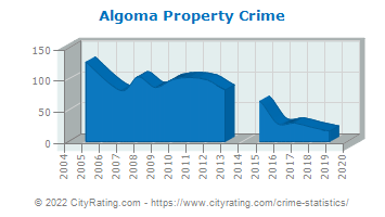 Algoma Property Crime