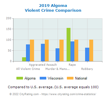 Algoma Violent Crime vs. State and National Comparison