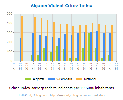 Algoma Violent Crime vs. State and National Per Capita