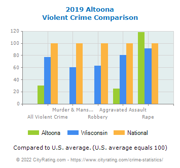 Altoona Violent Crime vs. State and National Comparison