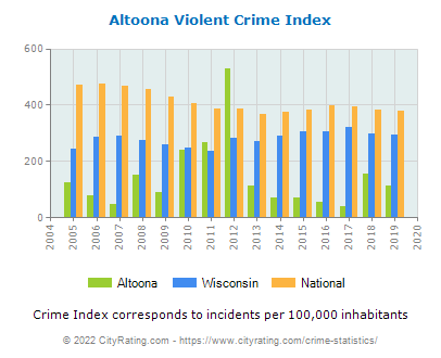 Altoona Violent Crime vs. State and National Per Capita