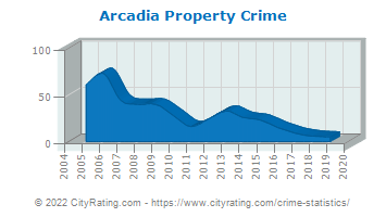 Arcadia Property Crime