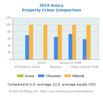 Avoca Property Crime vs. State and National Comparison