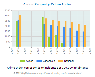 Avoca Property Crime vs. State and National Per Capita