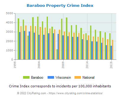 Baraboo Property Crime vs. State and National Per Capita