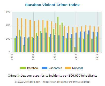 Baraboo Violent Crime vs. State and National Per Capita