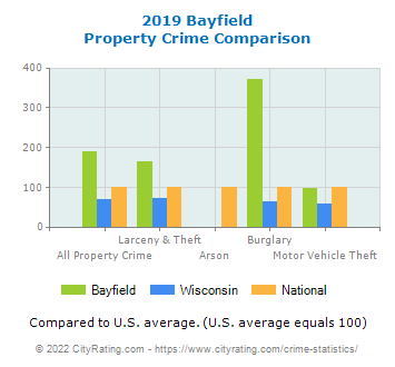 Bayfield Property Crime vs. State and National Comparison