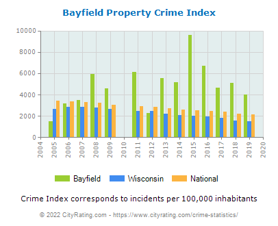 Bayfield Property Crime vs. State and National Per Capita