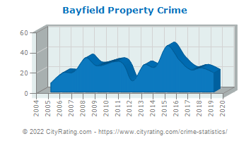 Bayfield Property Crime