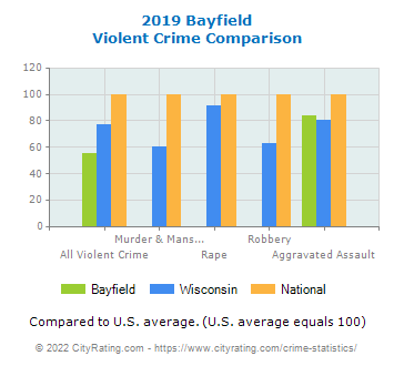 Bayfield Violent Crime vs. State and National Comparison