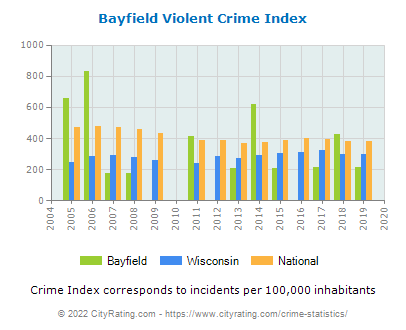 Bayfield Violent Crime vs. State and National Per Capita