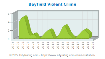 Bayfield Violent Crime