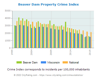 Beaver Dam Property Crime vs. State and National Per Capita