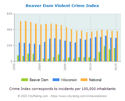 Beaver Dam Violent Crime vs. State and National Per Capita