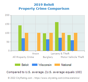 Beloit Property Crime vs. State and National Comparison