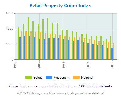 Beloit Property Crime vs. State and National Per Capita