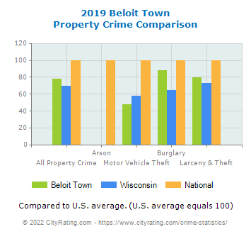 Beloit Town Property Crime vs. State and National Comparison