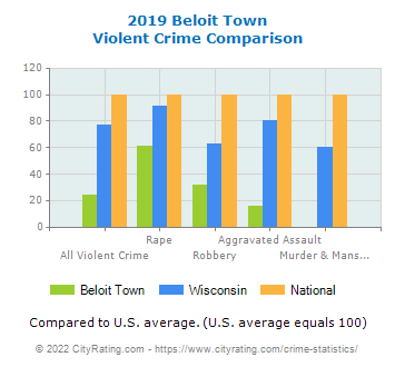 Beloit Town Violent Crime vs. State and National Comparison