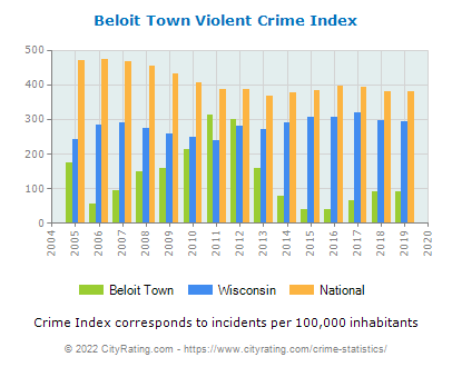 Beloit Town Violent Crime vs. State and National Per Capita