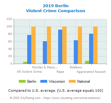 Berlin Violent Crime vs. State and National Comparison