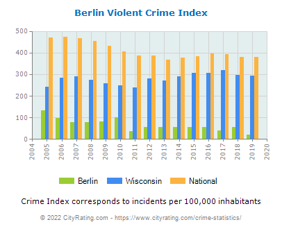 Berlin Violent Crime vs. State and National Per Capita
