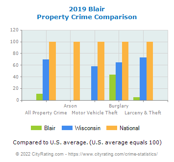 Blair Property Crime vs. State and National Comparison