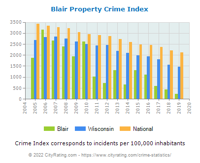 Blair Property Crime vs. State and National Per Capita