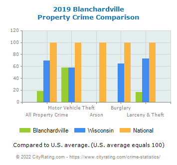 Blanchardville Property Crime vs. State and National Comparison