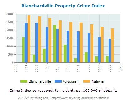 Blanchardville Property Crime vs. State and National Per Capita