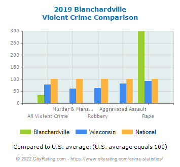 Blanchardville Violent Crime vs. State and National Comparison
