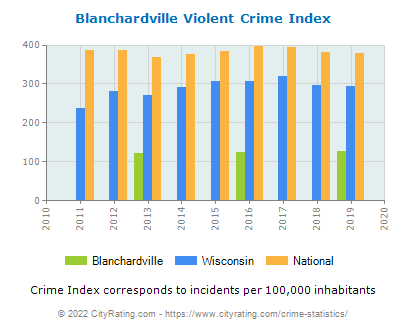 Blanchardville Violent Crime vs. State and National Per Capita