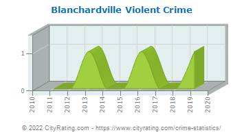 Blanchardville Violent Crime