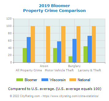 Bloomer Property Crime vs. State and National Comparison