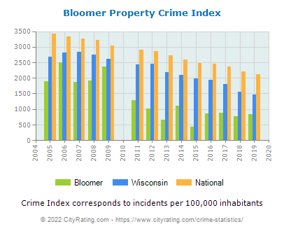Bloomer Property Crime vs. State and National Per Capita