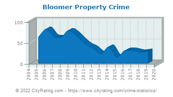 Bloomer Property Crime