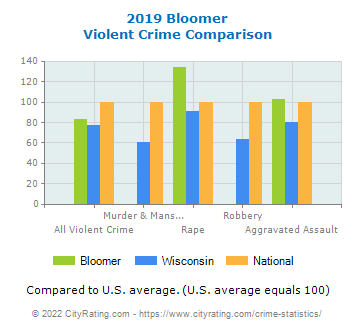 Bloomer Violent Crime vs. State and National Comparison