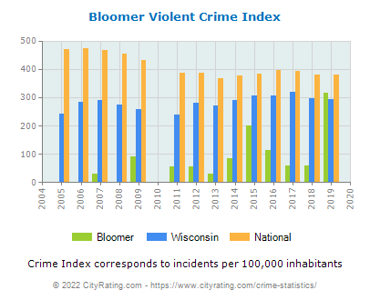 Bloomer Violent Crime vs. State and National Per Capita